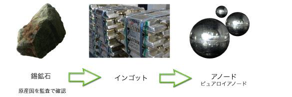錫鉱石 → インゴット → アノード